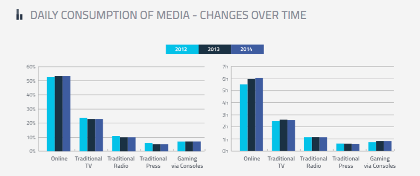 Daily Consumption of Media - Changes Over Time