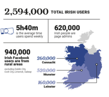 Facebook Ireland Usage Statistics | Advanced Digital Marketing