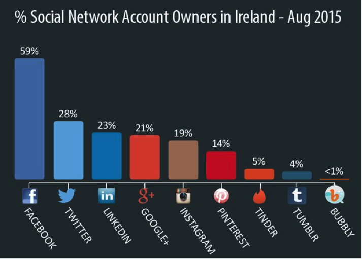 Ipsos MRBI Social Media Networking Survey August 2015 - 5 Social Media Tips for Newbies | Advanced Digital Marketing